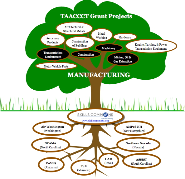 TAACCCT Manufacturing Grant Projects